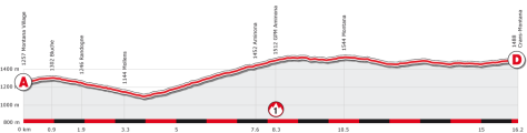 Parcours for Sunday's Crans Montana Time Trial