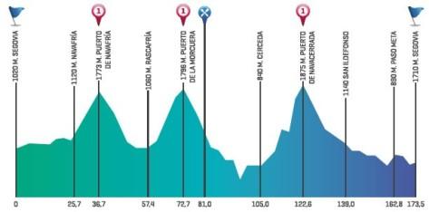 Segovia Queen Stage 3: Vuelta a Castilla y Leon