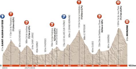 Profile stage 6 Criterium du Dauphine 2012