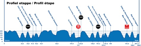 Tour of Belgium Profile Stage 5