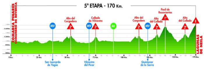 Vuelta a Burgos 2012: Stage 5