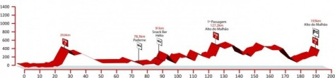 The queen stage (three) once again finishes atop Alto do Malhao