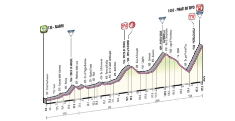 Stage 4 profile: the queen stage once again concludes on the summit of Prati di Tivo
