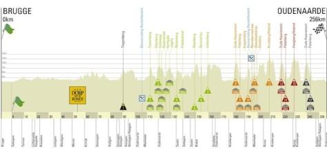 Ronde van Vlaanderen Tour of Flanders 2013 profile