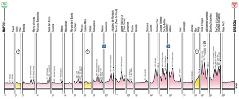Giro 2013 full profile