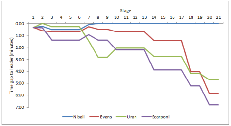 General classification by stage: Nibali vs Uran vs Evans vs Scarponi