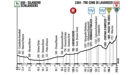 Giro 2013 stage 20 revised