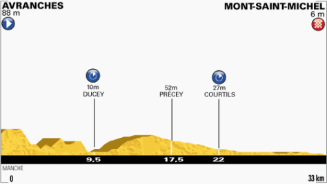 TdF 2013 stage 11 profile