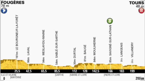 TdF 2013 stage 12 profile