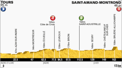TdF 2013 stage 13 profile