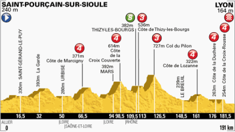 TdF 2013 stage 14 profile