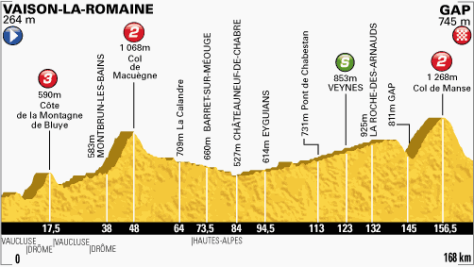 TdF 2013 stage 16 profile