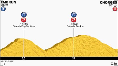 TdF 2013 stage 17 profile