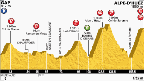TdF 2013 stage 18 profile