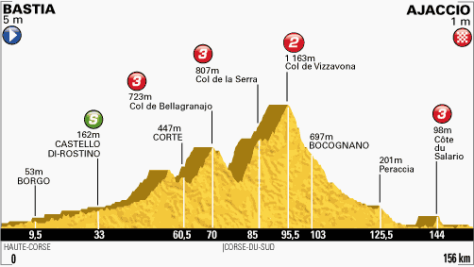 TdF 2013 stage 2 profile