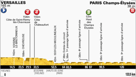 TdF 2013 stage 21 profile