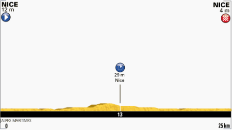 TdF 2013 stage 4 profile