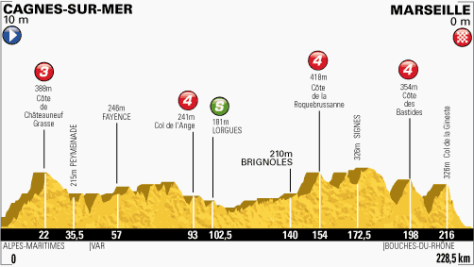 TdF 2013 stage 5 profile