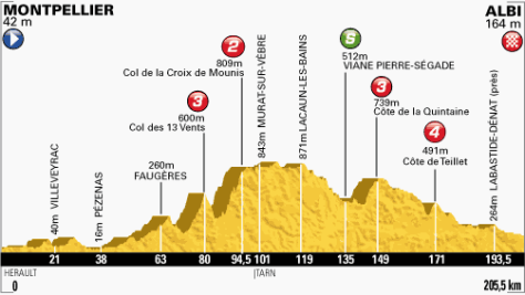 TdF 2013 stage 7 profile