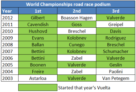World Championship road race winners are significantly more likely to have started the Vuelta than other podium finishers (Analysis: Tim Liew)