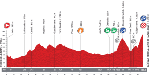 Vuelta 2013 Stage 10 profile