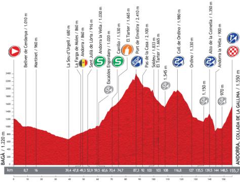 Vuelta 2013 Stage 14 profile
