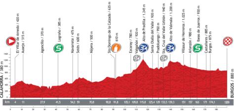 Vuelta 2013 Stage 17 profile