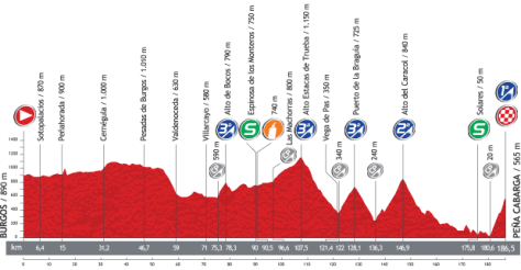 Vuelta 2013 Stage 18 profile