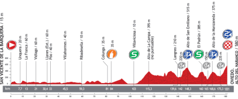 Vuelta 2013 Stage 19 profile