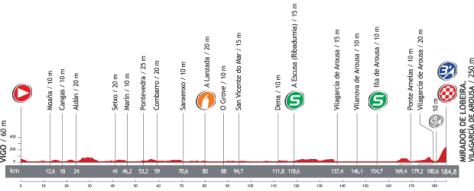 Vuelta 2013 Stage 3 profile