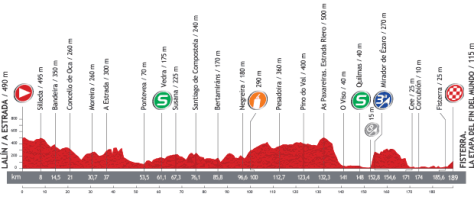 Vuelta 2013 Stage 4 profile