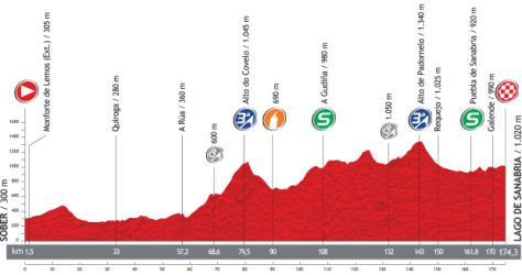 Vuelta 2013 Stage 5 profile