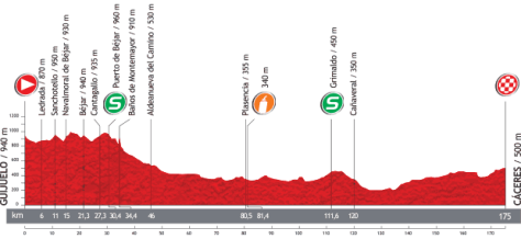 Vuelta 2013 Stage 6 profile