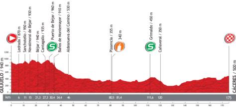 Vuelta 2013 Stage 6 profile