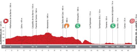 Vuelta 2013 Stage 7 profile