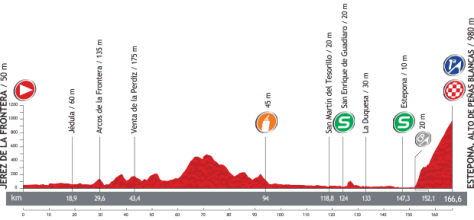 Vuelta 2013 Stage 8 profile