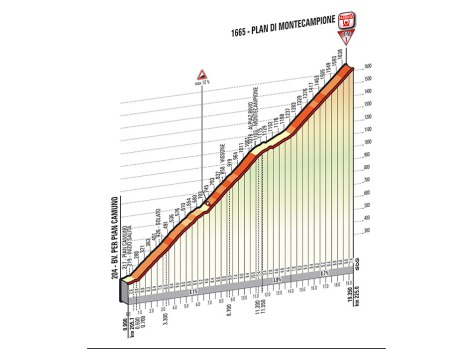 Giro 2014 Stage 15 final climb profile