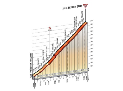 Giro 2014 Stage 16 Gavia profile