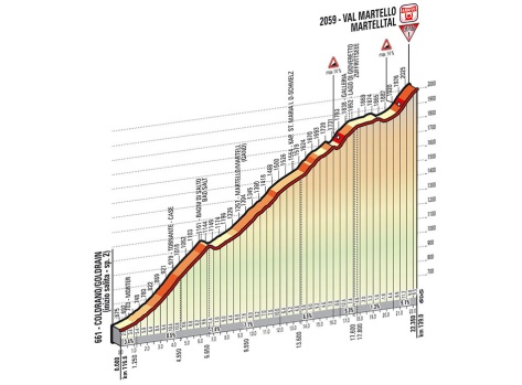 Giro 2014 Stage 16 Martello profile