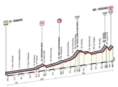 Giro 2014 Stage 5 profile