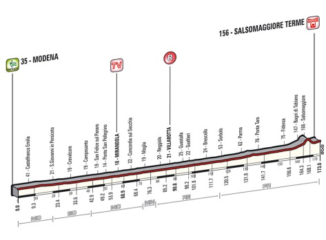 Giro 2014 stage 10 profile