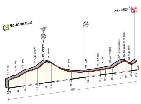 2014 Giro Stage 12 profile