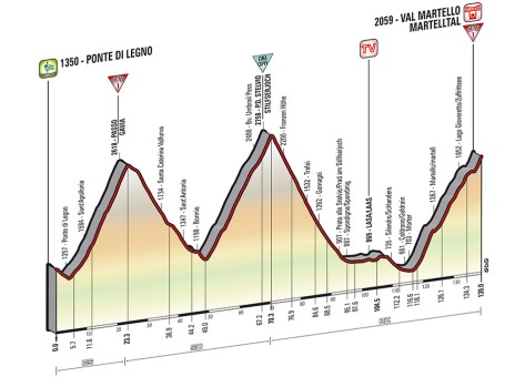 Giro 2014 Stage 16 profile