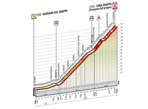 Giro 2014 Stage 19 profile