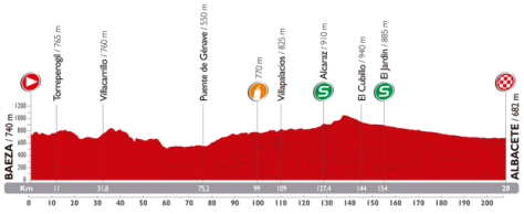 Vuelta 8_perfil 2014