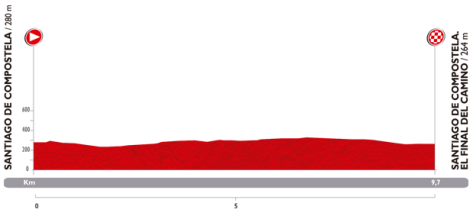 Vuelta 2014 Stage 21 profile