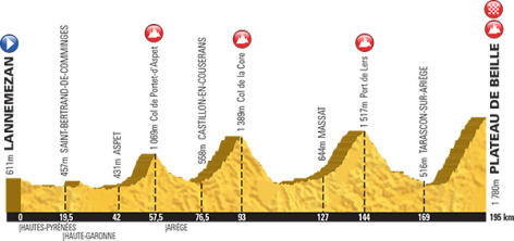 Week two opens with three consecutive Pyrenean days, the last finishing atop Plateau de Beille in stage 12