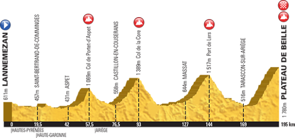 2015 Tour De France Route Favours The Climbers Velovoices