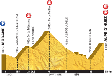 On the race's penultimate day, the peloton will have to negotiate the Telegraphe and the Galibier before winding their way up Alpe d'Huez's 21 hairpin bends