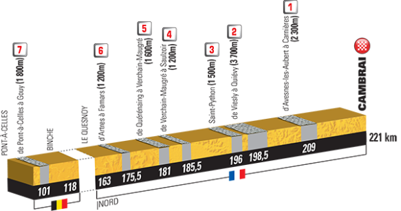 2015 Tour De France Route Favours The Climbers Velovoices